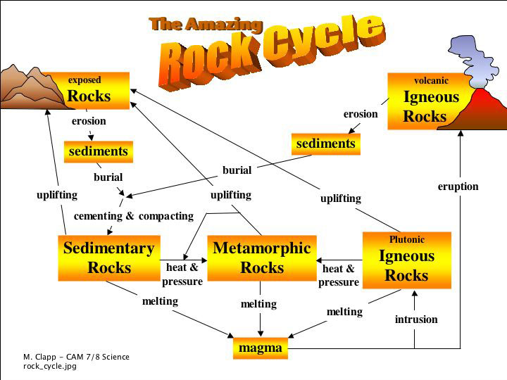 Rockcycleg ccuart Choice Image